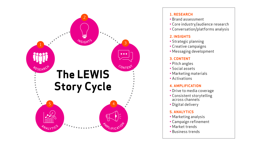LEWIS Story Cycle
