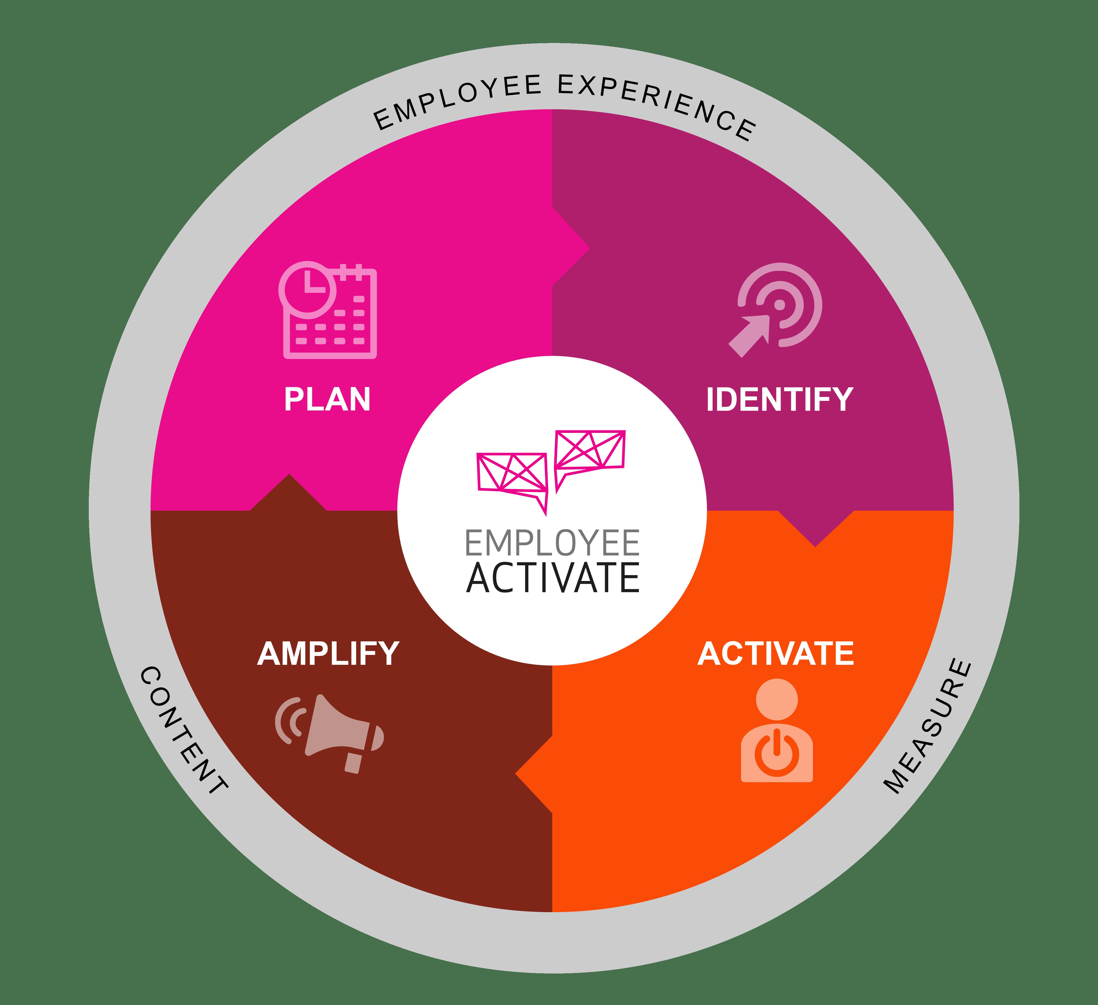 So-funktioniert-employee-activate-methodology