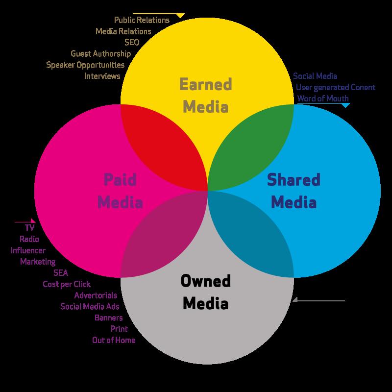 Content Distribution Abbildung des PESO-Modells