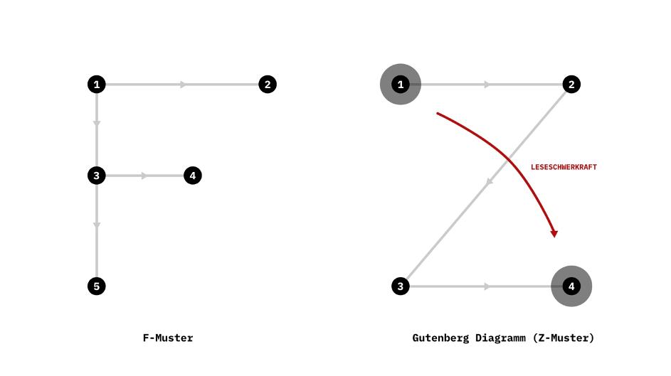 Landingpage-Design-F-Muster