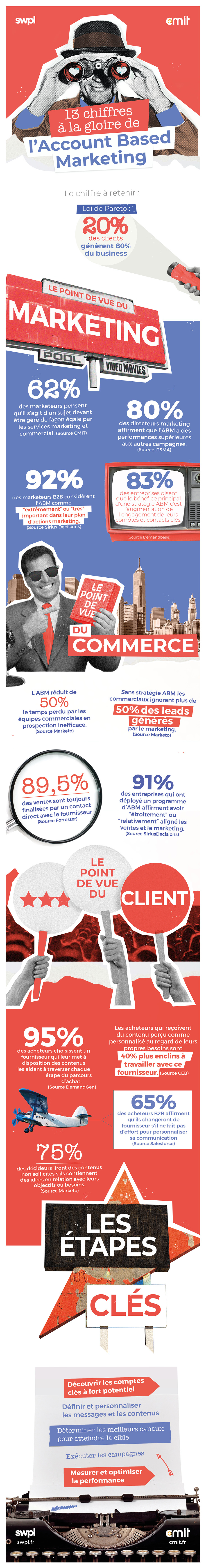 CMIT infographie