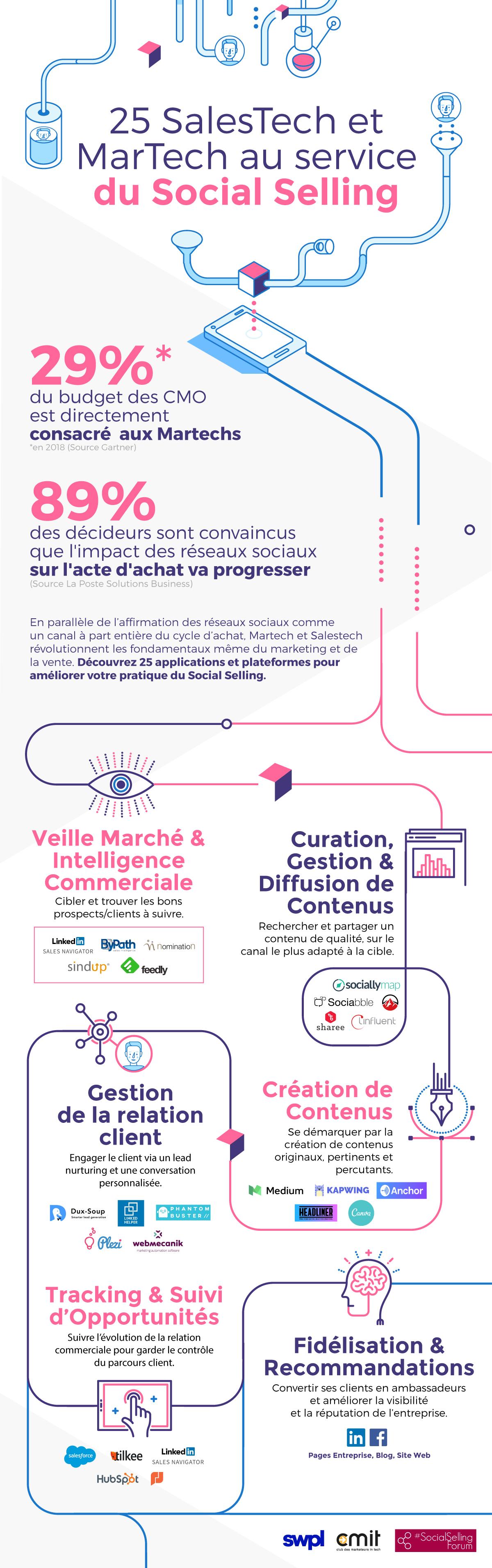 CMIT infographie SWPI et le social selling forum