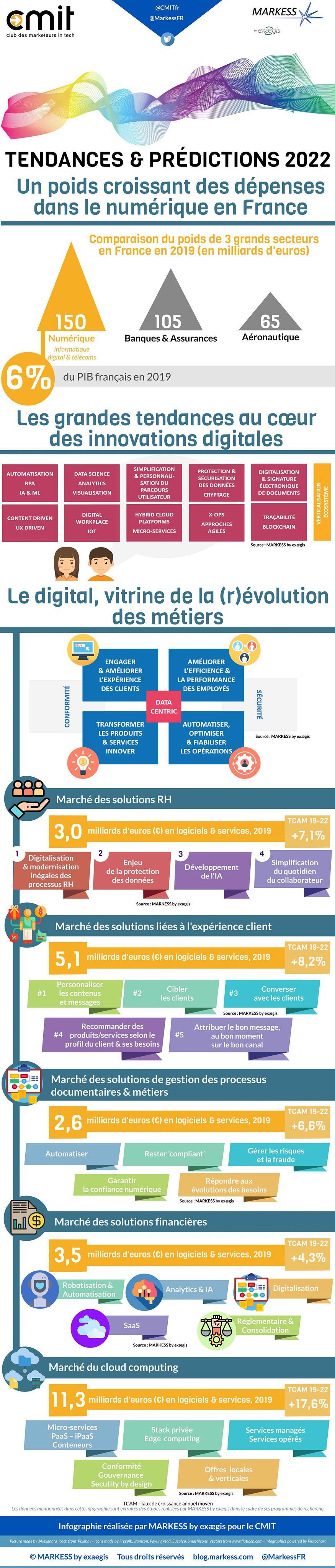 MARKESS INFOGRAPHIE CMIT 2020 - les tendances et prédictions 2020 v2
