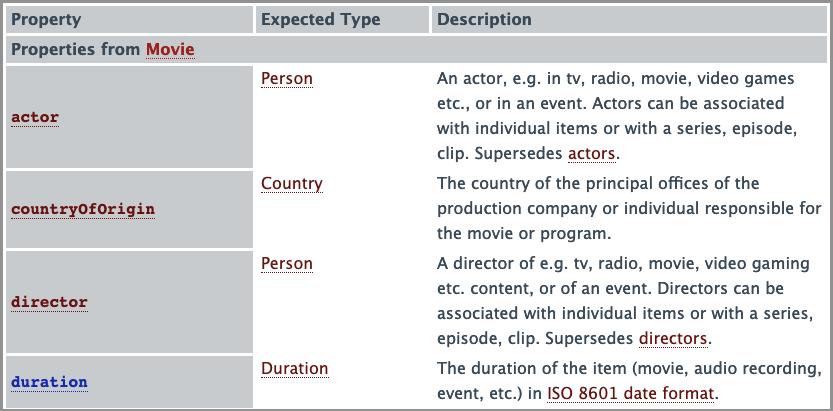 Schema markup propriedades filme
