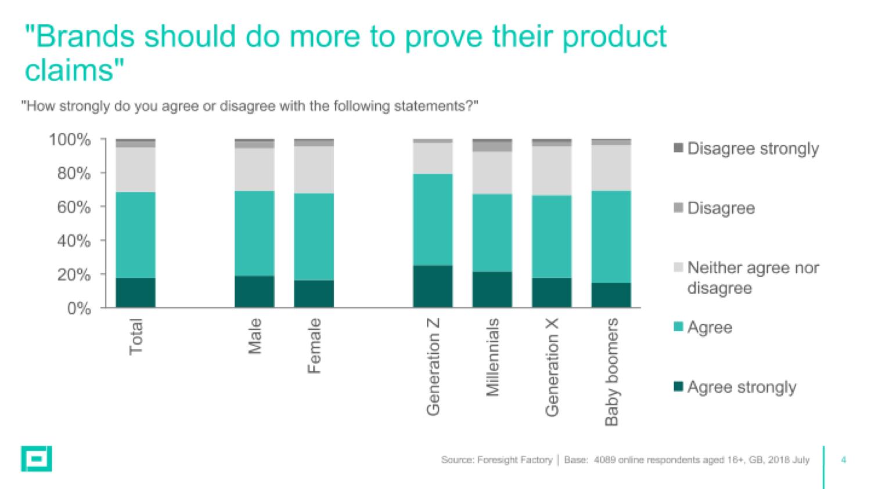 Foresight Factory brand trust graph