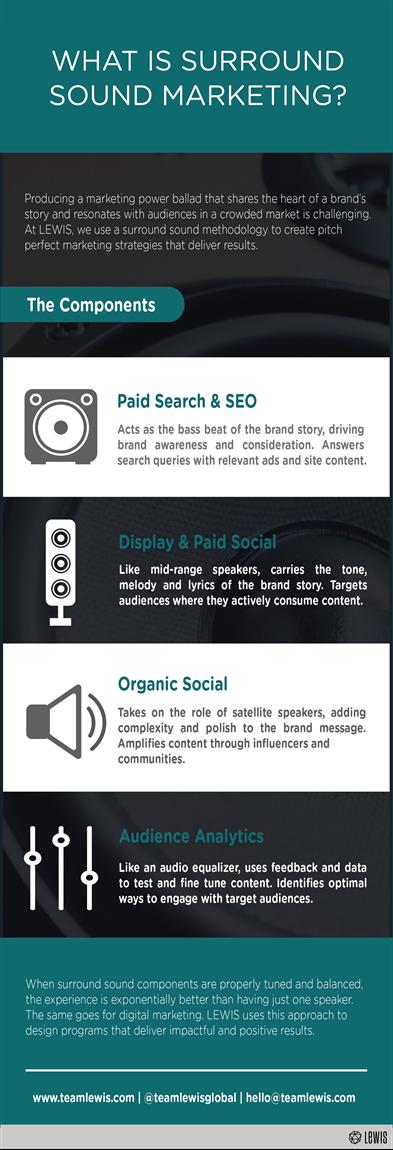Infographic: Surround Sound Marketing