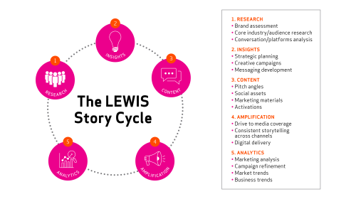 TELLING BETTER STORIES FASTER: THE LEWIS STORY CYCLE APPROACH
