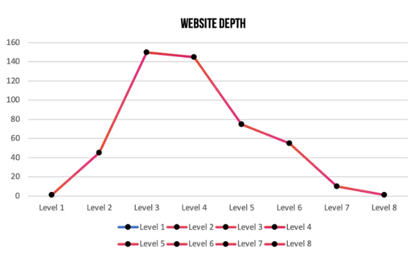 Website Depth Graph