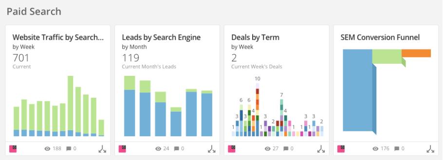DOMO data graphs