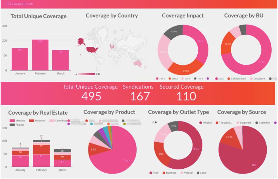 Google Data Studio Graph Images