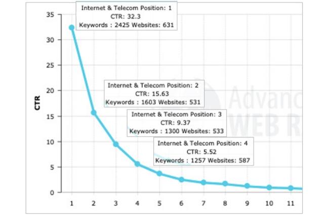 AWR chart