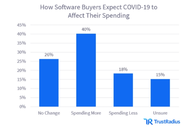 Software Buyer Expectations