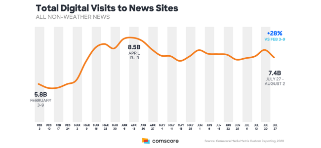 Graph of total digital visits to news sites from February to July 2020