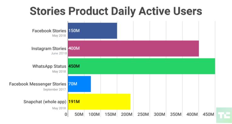 Utilisateur actif stories
