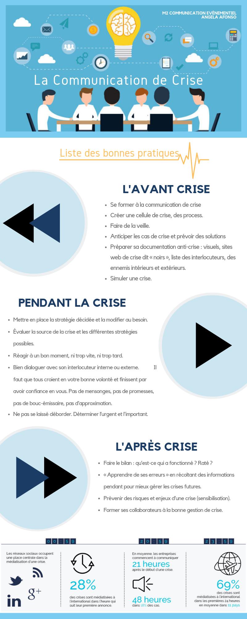 Infographie communication de crise étudiant de Marie-Laure