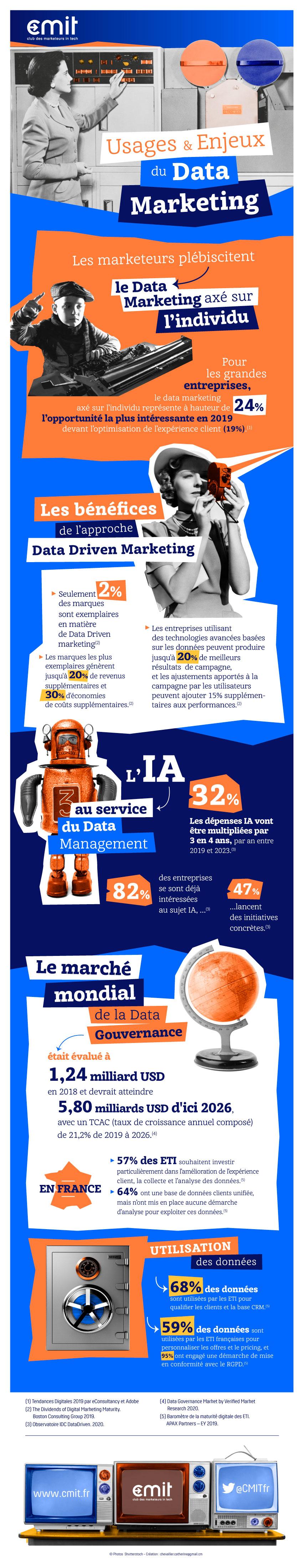 Infographie - Usages & Enjeux du Data Marketing