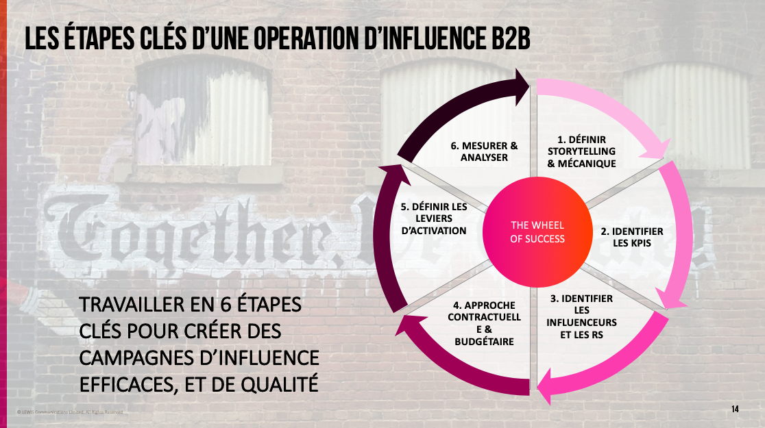 Slide14_présentation_webinar_LEWIS_B2B_Influence