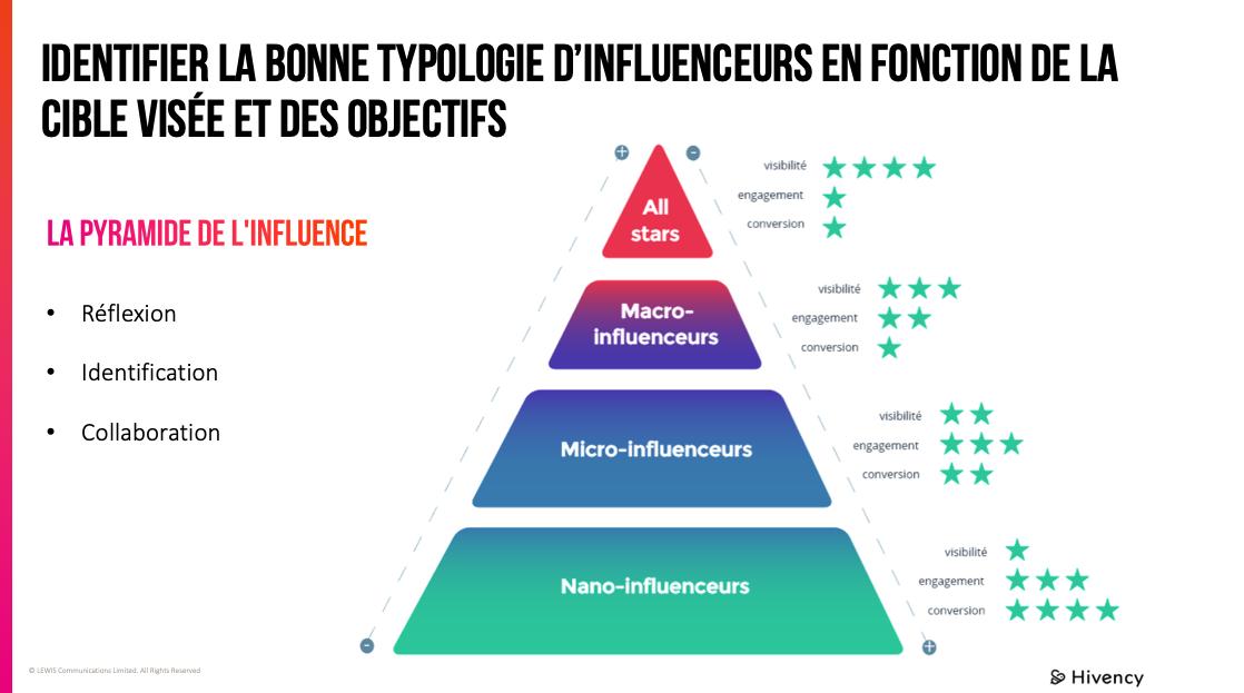 Slide8_présentation_webinar_LEWIS_B2B_Influence