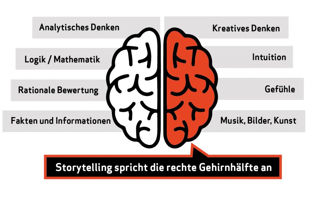 Storytelling spricht die rechte Gehirnhälfte an