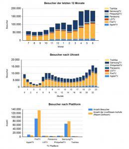 smart-tv-app-statistiken
