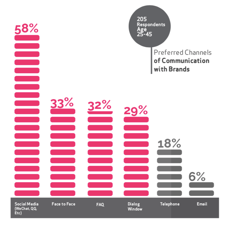 LEWIS - Chinese consumers preferred communication channels