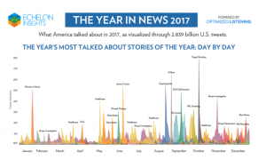 2017 in News