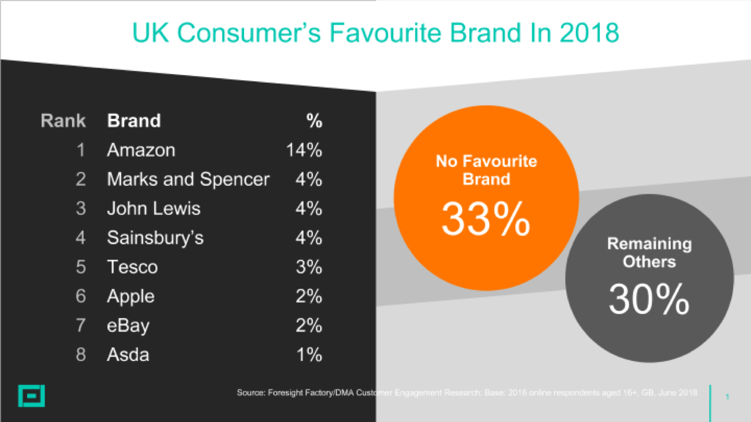 Foresight Factory favourite consumer brands